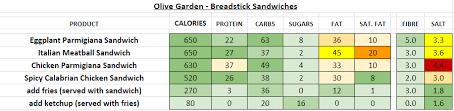 olive garden nutrition information