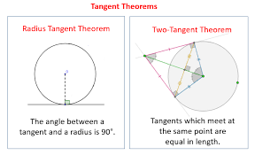 tangents of circles solutions