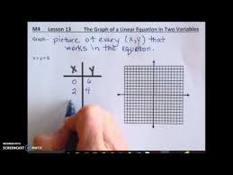 lesson 13 1 writing linear equations