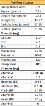 nutrition health benefits