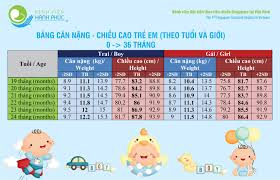 BẢNG CHIỀU CAO CÂN NẶNG CHUẨN CỦA TRẺ EM TỪ 0-3 TUỔI THEO WHO