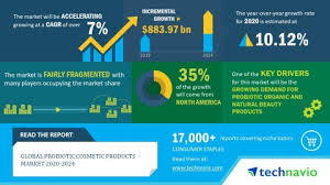 cosmetic s market 2020 2024