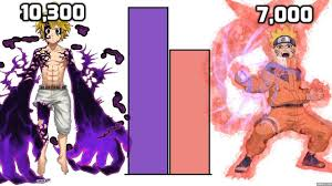 DBZMacky Naruto VS Meliodas POWER LEVELS Over The Years - YouTube