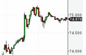 Курс рубля на международном валютном рынке упал до 75 рублей за ...