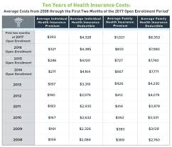 find affordable health insurance in florida
