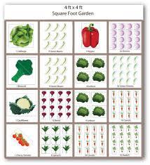 free square foot gardening plans