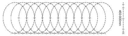 Flat Wrap Razor Wire Is Ideal Application For In More Crowded Conditions