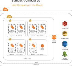 PDF] An Introduction to High Performance Computing on AWS | Semantic Scholar