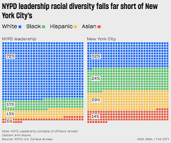 despite diversity gains top nypd ranks