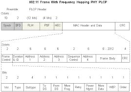 wireless lan frame frequency hopping