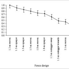 Pdf Comparison Of Fencing Designs For Excluding Deer From Roadways