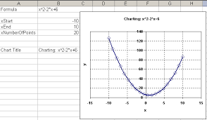 excel chart an equation
