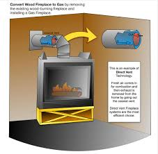 convert a wood fireplace to gas full