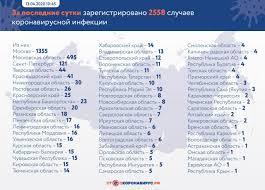 В России за сутки выявили 2 тыс. 558 заболевших коронавирусом