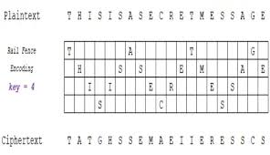 Rail Fence Cipher Encode And Decode Online Kifanga