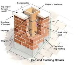 chimney safety checklist old house