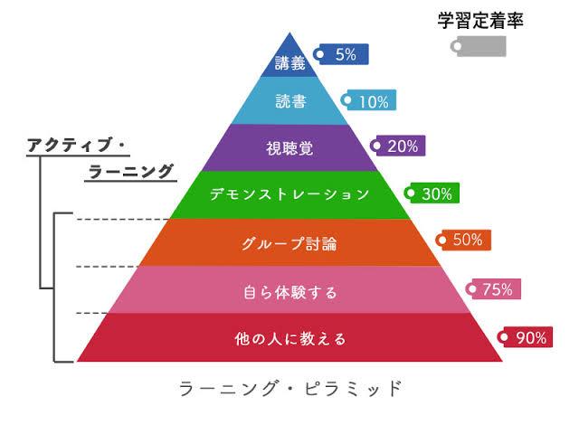 """「ラーニングピラミッド」の画像検索結果"""""""