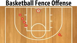 Basketball Fence Offense For Youth Basketball Youtube