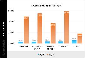2020 carpet installation cost