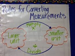 Image result for converting units anchor chart