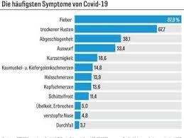 Coronavirus Sars-CoV-2: Die Sterberate in Italien ist deutlich ...