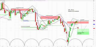 Pfizer (PFE) Sells Off as Drug Trial Halted - Where's The Buy Zone? - See  It Market