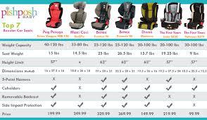 car seat progression chart barta