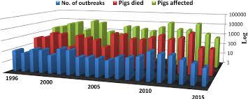 Classical Swine Fever In India Current Status And Future Perspective Semantic Scholar