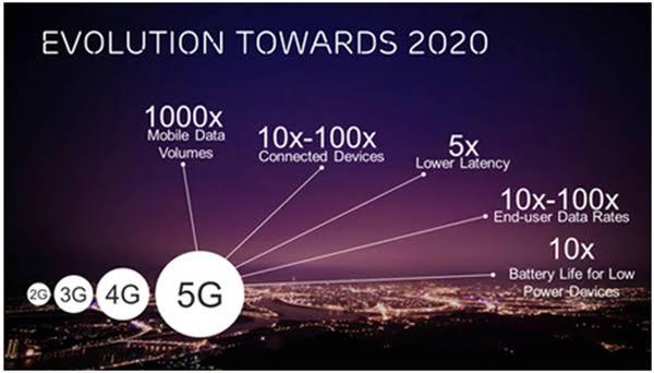 "Hasil gambar untuk Development of 5G Technology"""