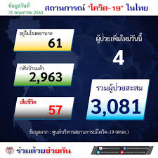 ร่วมด้วยช่วยกัน - สถานการณ์ในประเทศไทย...