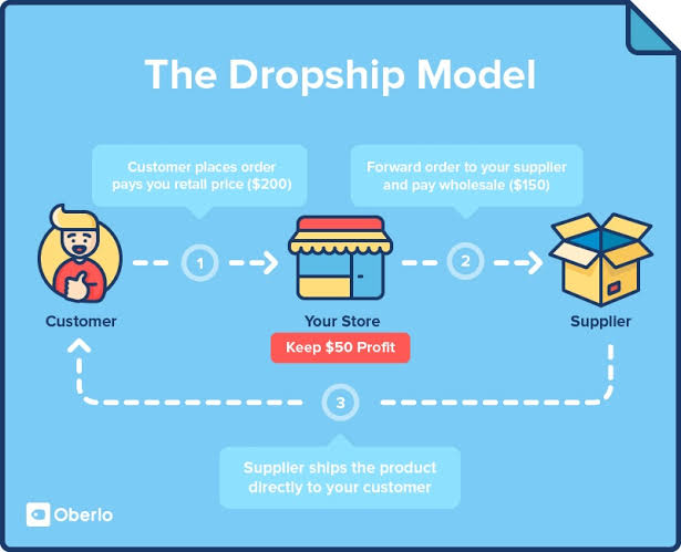 """Image result for oberlo dropshipping products"""""""