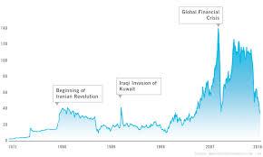 An Oil Market Interview