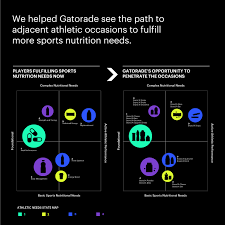 how gatorade fueled its business growth