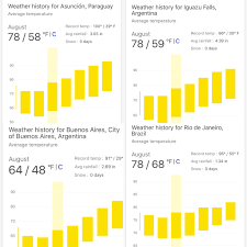 Pin by Iva Wallace on South America Trip | Weather history, Rainfall,  Iguazu falls
