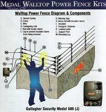Electric Power Perimeter Security Fence By Gallagher Philippines