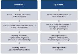 multiple solution methods