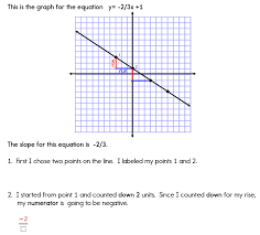 calculating slope the key to graphing