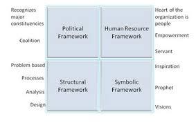 four framework approach