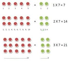 times tables top tips and tricks