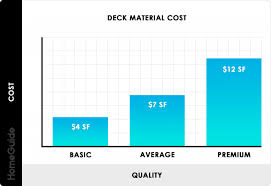 Vinyl Fence Cost Per Foot 2019 Costs To Build A Deck Equalmarriagefl Vinyl From Vinyl Fence Cost Per Foot Pictures