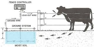 Does Keeping The Soil Wet Around A Ground Rod Keep An Electric Fence Hot On Pasture