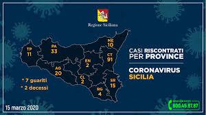 Coronavirus, 188 positivi in Sicilia.