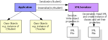XML Serialization for C++ Objects - CodeProject