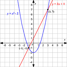 solving linear quadratic systems