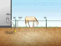 How Fishock Electric Fences Work Fishock Com Youtube