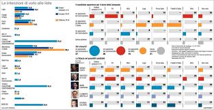 Elezioni Campania il sondaggio elettorale di Noto Sondaggi - Sonda ...