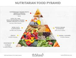 dr fuhrman s nutritarian pyramid