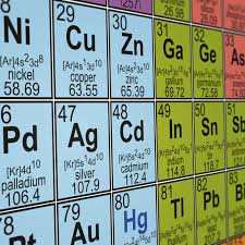 an element group and period
