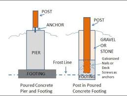 How To Properly Install Deck Posts Prowood Blog