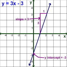 kids math linear equations slope forms